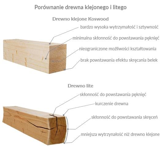 Zadaszenie Z Drewna